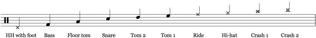 drum key notation