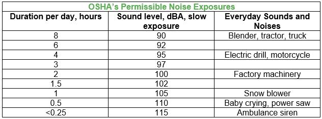 OSHA's Permissible Noise Exposures